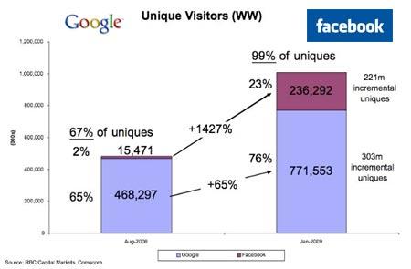 facebook crece en comparacion de google