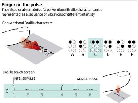 Dispositivo braille en pantallas tactiles