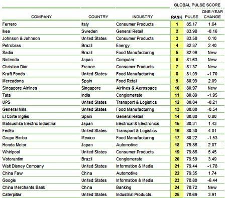 Empresas mas proliferas del mundo