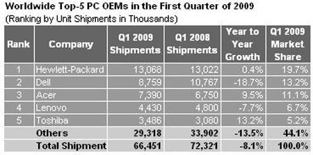 La venta de ordenadores cae