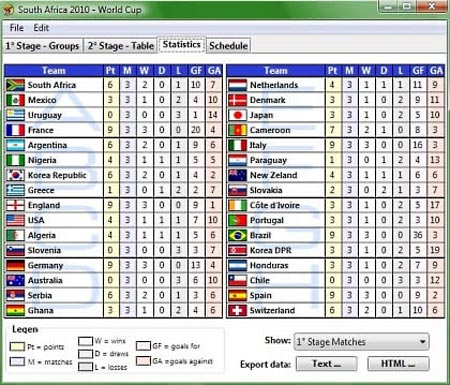 Estadisticas con el programa FIFA World Cup South Africa 2010 1.0
