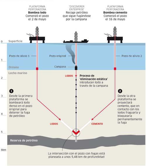 Imagen de la operación de BP para detener la fuga
