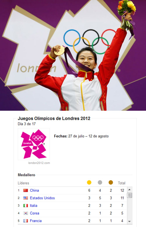 China domina el medallero olimpico 2012