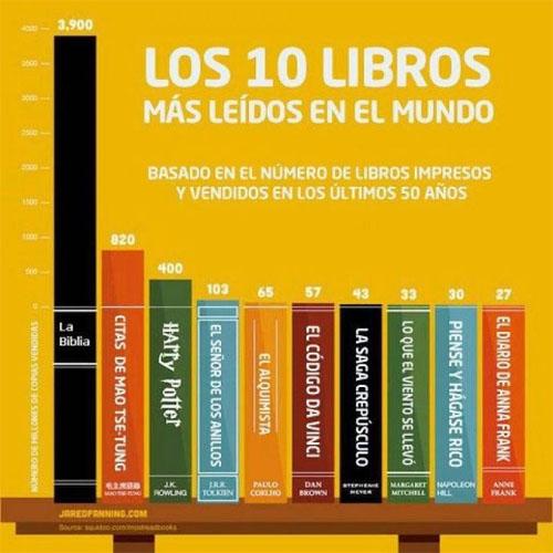 Los 10 libros más leídos del mundo