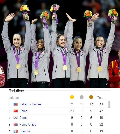 Estados Unidos en las olimpiadas de Londres 2012