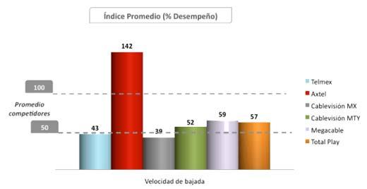 Encuesta sobre velocidad de Internet en México