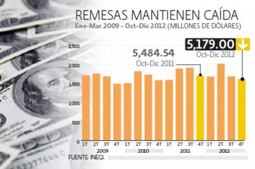 Remesas bajan en 2012