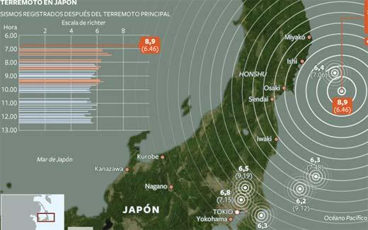 Sismos de Japón, predicen terremoto de 9.0 grados