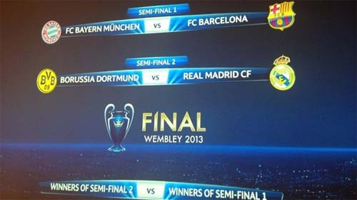 Sorteo Champions League 2013
