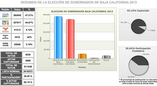 PREP tuvo errores en Baja California y un margen de error del uno por ciento