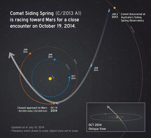 El Cometa C/2013 A1 pasara muy cerca de Marte