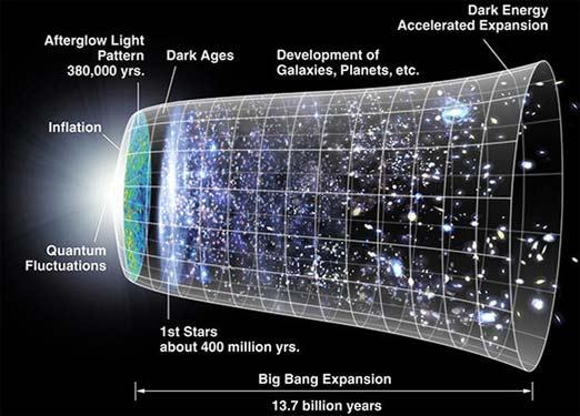 No hubo Bing Bang, en universo existió desde siempre