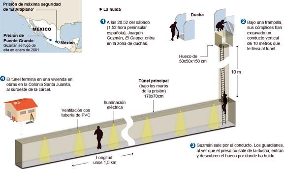 El escape del Chapo Guzmán en un dibujo