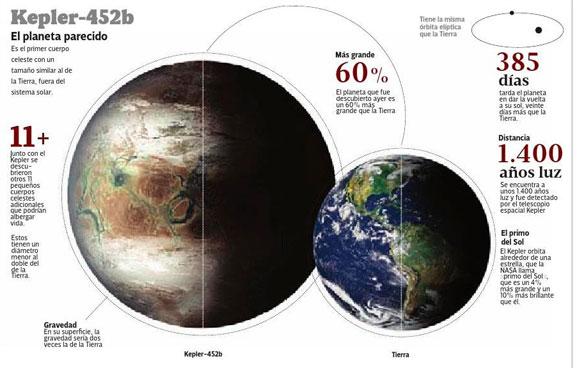 Kepler 452b se considera como el primo mayor de la Tierra, ya que cuenta con un mayor tamaño que nuestro planeta